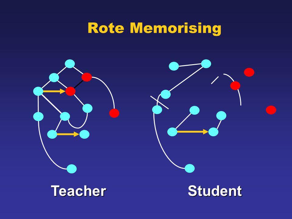 Rote Memorising TeacherStudent