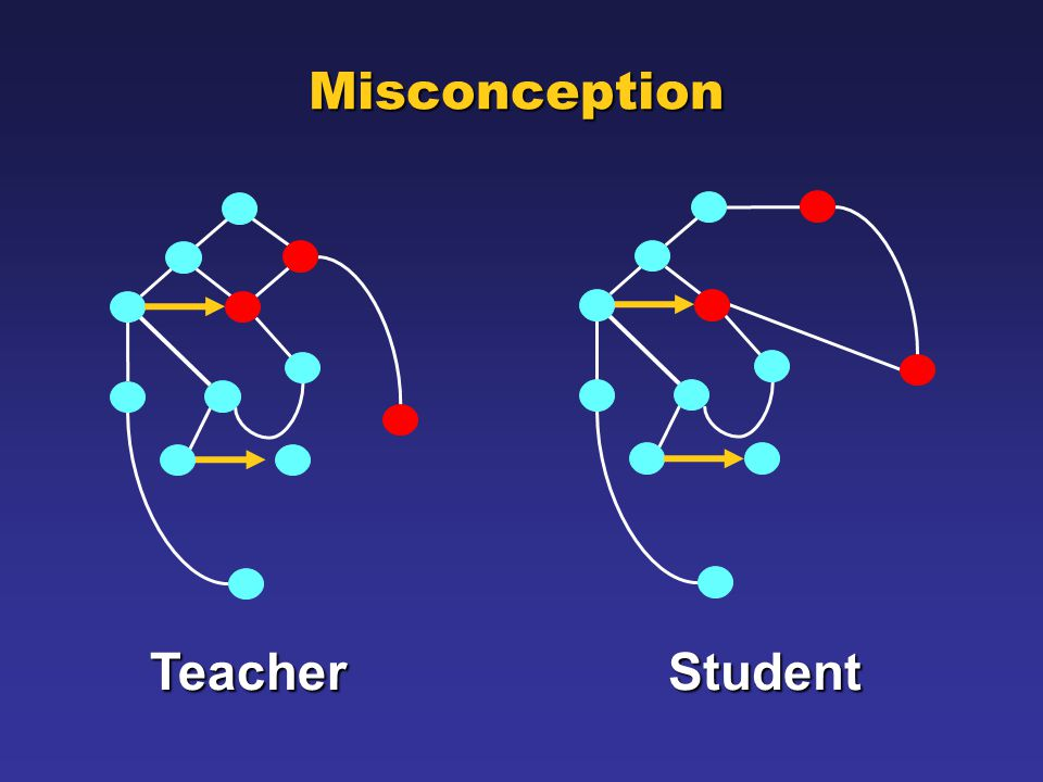 Misconception TeacherStudent