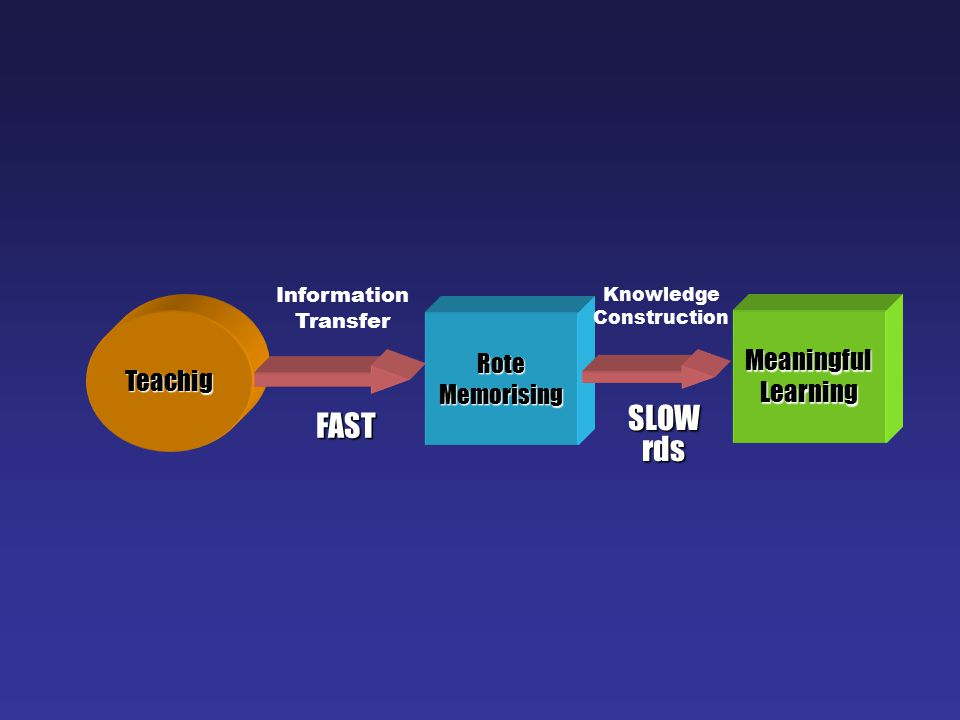 Teachig Meaningful Learning FAST Rote Memorising SLOW rds Information Transfer Knowledge Construction