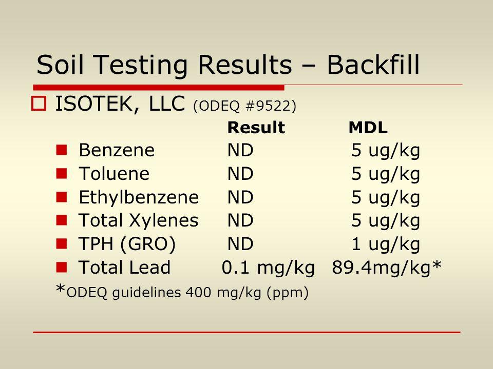 Soil Testing Results – Backfill  ISOTEK, LLC (ODEQ #9522) Result MDL BenzeneND 5 ug/kg TolueneND 5 ug/kg EthylbenzeneND 5 ug/kg Total XylenesND 5 ug/kg TPH (GRO)ND 1 ug/kg Total Lead 0.1 mg/kg 89.4mg/kg* * ODEQ guidelines 400 mg/kg (ppm)