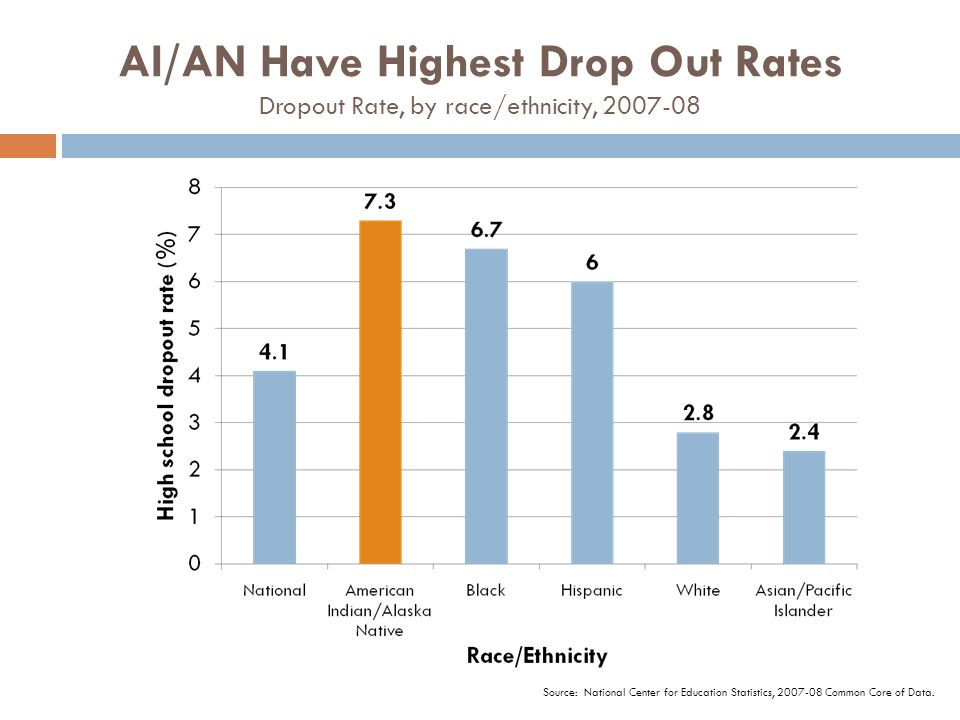 AI/AN Have Highest Drop Out Rates Dropout Rate, by race/ethnicity, 2007-08 Source: National Center for Education Statistics, 2007-08 Common Core of Da