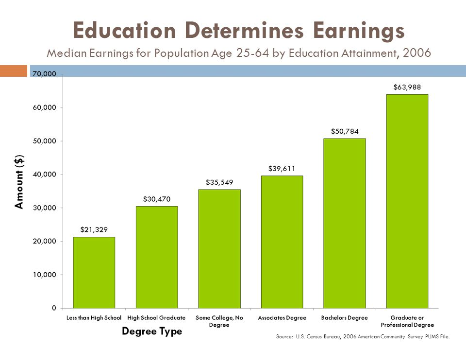 Education Determines Earnings Median Earnings for Population Age 25-64 by Education Attainment, 2006 Source: U.S. Census Bureau, 2006 American Communi