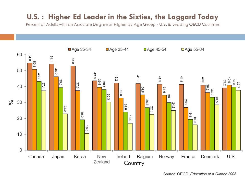 U.S. : Higher Ed Leader in the Sixties, the Laggard Today Percent of Adults with an Associate Degree or Higher by Age Group - U.S. & Leading OECD Coun