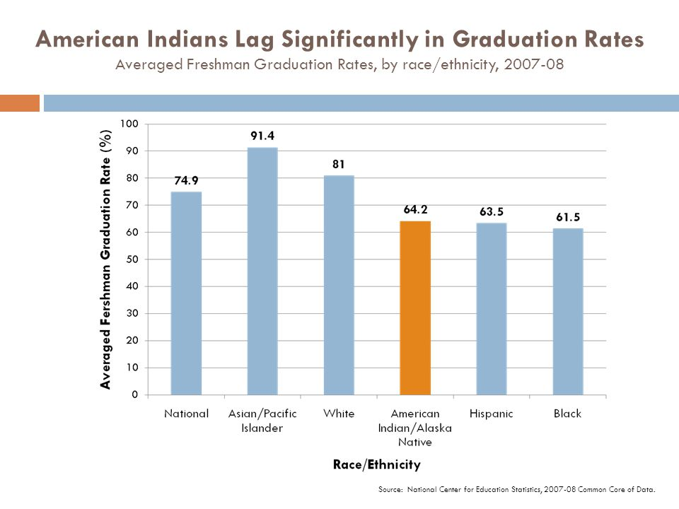 American Indians Lag Significantly in Graduation Rates Averaged Freshman Graduation Rates, by race/ethnicity, 2007-08 Source: National Center for Educ