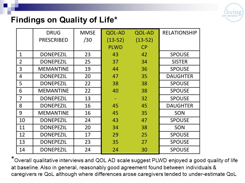 Findings on Quality of Life* * Overall qualitative interviews and QOL AD scale suggest PLWD enjoyed a good quality of life at baseline.