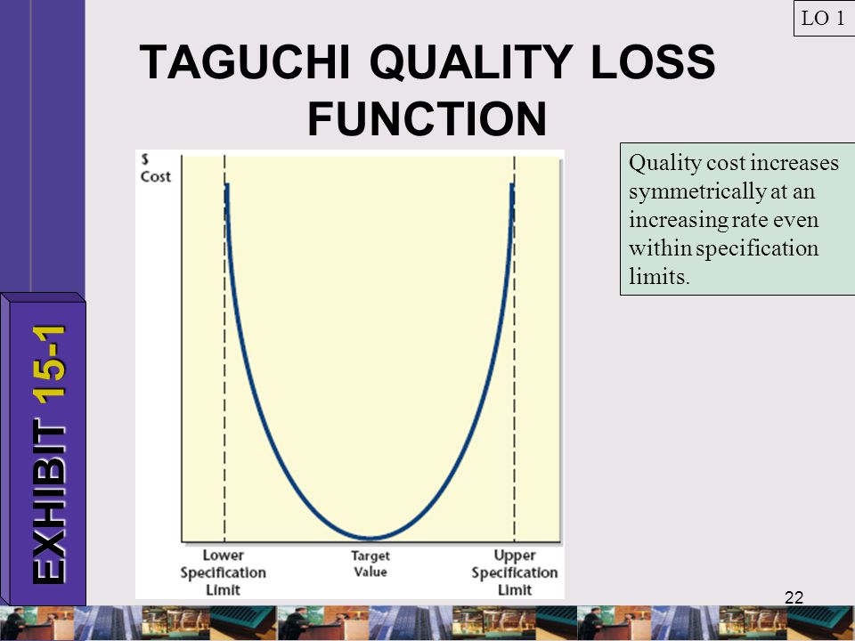 22 TAGUCHI QUALITY LOSS FUNCTION LO 1 EXHIBIT 15-1 Quality cost increases symmetrically at an increasing rate even within specification limits.