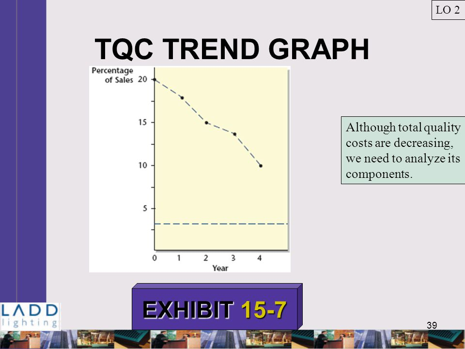 39 TQC TREND GRAPH LO 2 EXHIBIT 15-7 Although total quality costs are decreasing, we need to analyze its components.