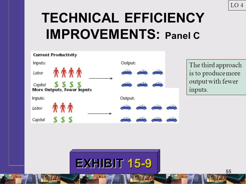 55 TECHNICAL EFFICIENCY IMPROVEMENTS: Panel C LO 4 EXHIBIT 15-9 The third approach is to produce more output with fewer inputs.