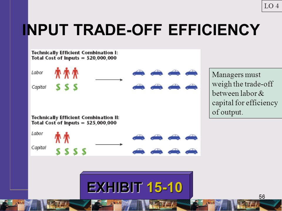 56 INPUT TRADE-OFF EFFICIENCY LO 4 EXHIBIT 15-10 Managers must weigh the trade-off between labor & capital for efficiency of output.