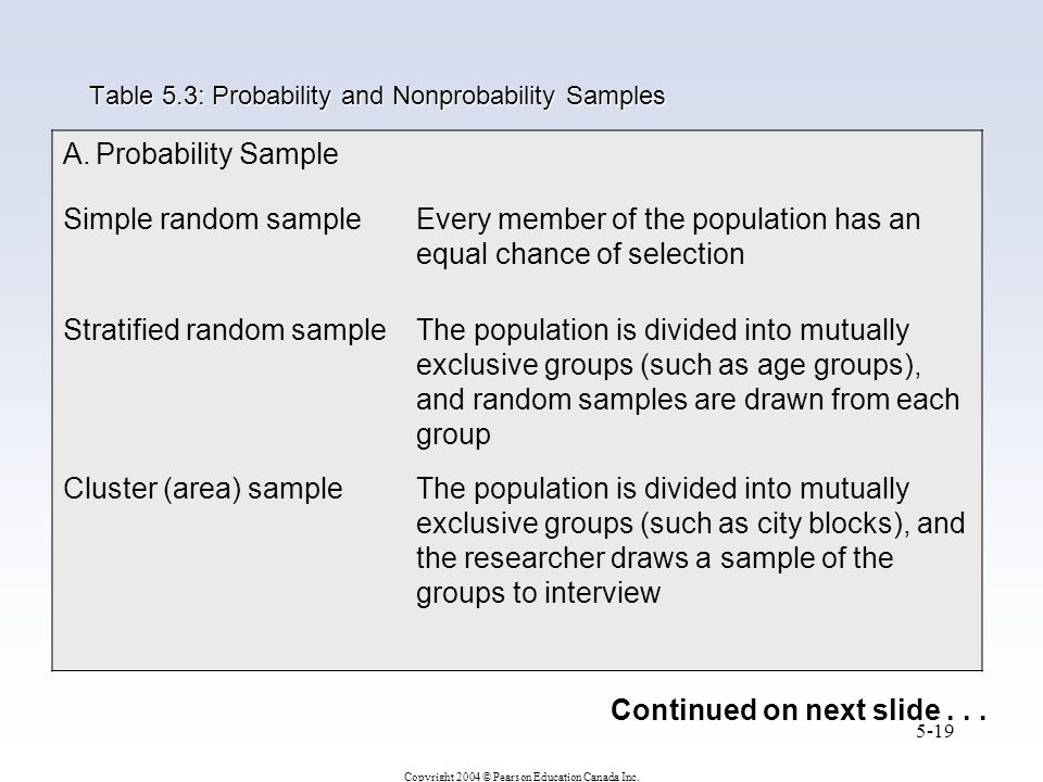 Copyright 2004 © Pearson Education Canada Inc. 5-19 A.Probability Sample Simple random sampleEvery member of the population has an equal chance of sel