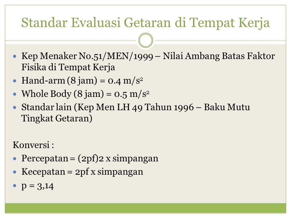 Standar Evaluasi Getaran di Tempat Kerja Kep Menaker No.51/MEN/1999 – Nilai Ambang Batas Faktor Fisika di Tempat Kerja Hand-arm (8 jam) = 0.4 m/s 2 Wh