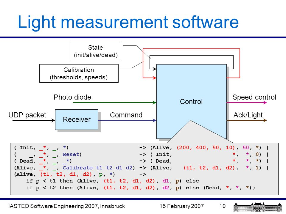 15 February 2007IASTED Software Engineering 2007, Innsbruck10 Light measurement software Control Receiver UDP packetCommandAck/Light Speed controlPhoto diode Calibration (thresholds, speeds) State (init/alive/dead) ( Init, _*, _, *) -> (Alive, (200, 400, 50, 10), 50, *) | ( _, _*, _, Reset) -> ( Init, *, *, 0) | ( Dead, _*, _, _*) -> ( Dead, *, *, *) | (Alive, _*, _, Calibrate t1 t2 d1 d2) -> (Alive, (t1, t2, d1, d2), *, 1) | (Alive, (t1, t2, d1, d2), p, *) -> if p < t1 then (Alive, (t1, t2, d1, d2), d1, p) else if p < t2 then (Alive, (t1, t2, d1, d2), d2, p) else (Dead, *, *, *);