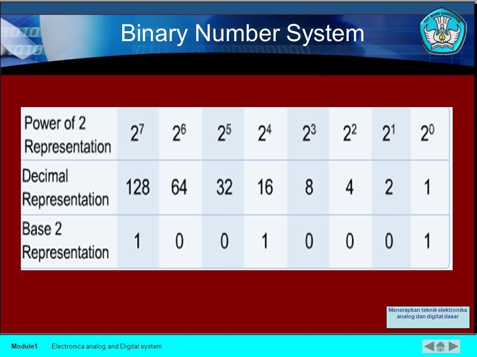 Decimal Number Systems Module1Electronica analog and Digital system Menerapkan teknik elektronika analog dan digital dasar