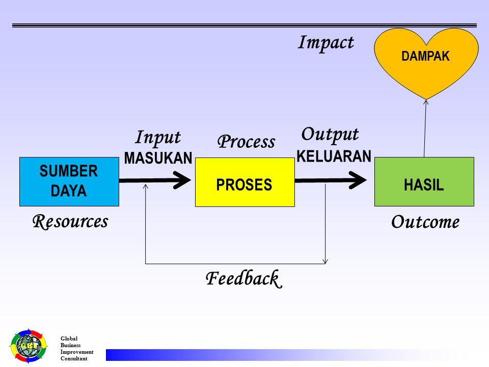 Global Business Improvement Consultant PROSES SUMBER DAYA HASIL DAMPAK MASUKAN KELUARAN Process Input Output Outcome Resources Feedback Impact