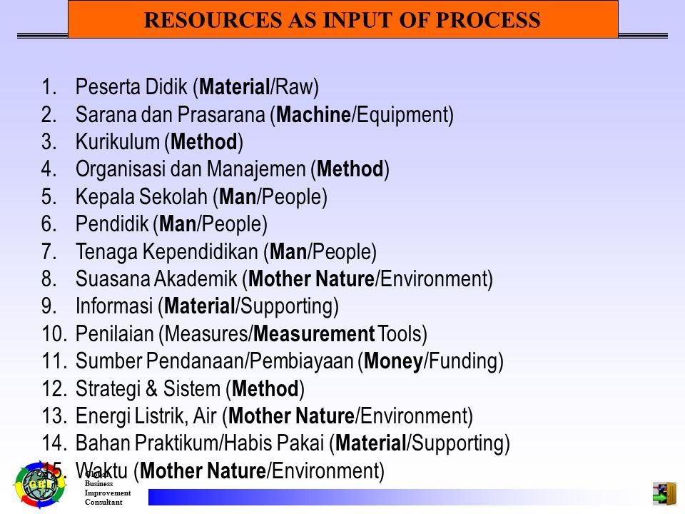 Global Business Improvement Consultant 1.Peserta Didik ( Material /Raw) 2.Sarana dan Prasarana ( Machine /Equipment) 3.Kurikulum ( Method ) 4.Organisasi dan Manajemen ( Method ) 5.Kepala Sekolah ( Man /People) 6.Pendidik ( Man /People) 7.Tenaga Kependidikan ( Man /People) 8.Suasana Akademik ( Mother Nature /Environment) 9.Informasi ( Material /Supporting) 10.Penilaian (Measures/ Measurement Tools) 11.Sumber Pendanaan/Pembiayaan ( Money /Funding) 12.Strategi & Sistem ( Method ) 13.Energi Listrik, Air ( Mother Nature /Environment) 14.Bahan Praktikum/Habis Pakai ( Material /Supporting) 15.Waktu ( Mother Nature /Environment) RESOURCES AS INPUT OF PROCESS