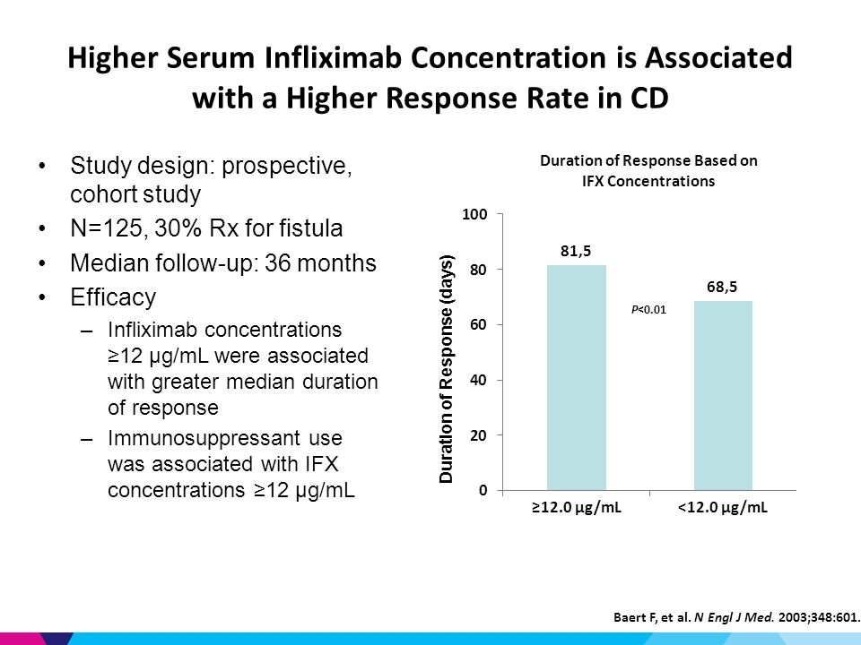 Higher Serum Infliximab Concentration is Associated with a Higher Response Rate in CD Study design: prospective, cohort study N=125, 30% Rx for fistula Median follow-up: 36 months Efficacy –Infliximab concentrations ≥12 μg/mL were associated with greater median duration of response –Immunosuppressant use was associated with IFX concentrations ≥12 μg/mL Baert F, et al.