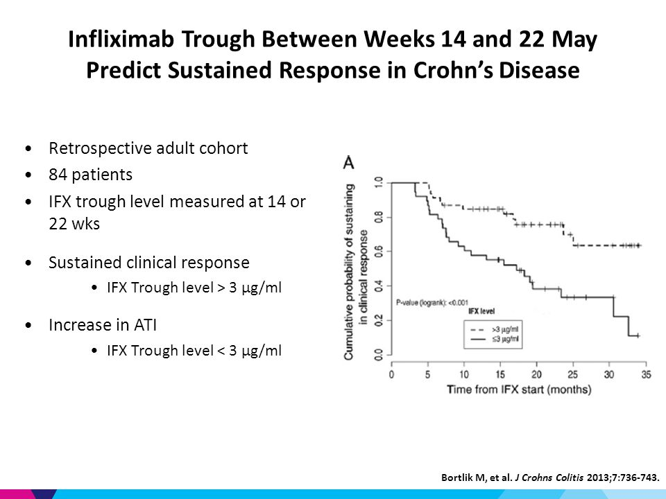 Infliximab Trough Between Weeks 14 and 22 May Predict Sustained Response in Crohn's Disease Retrospective adult cohort 84 patients IFX trough level measured at 14 or 22 wks Sustained clinical response IFX Trough level > 3 μg/ml Increase in ATI IFX Trough level < 3 μg/ml Bortlik M, et al.