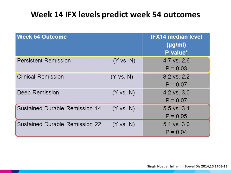 Week 54 Outcome IFX14 median level (μg/ml) P-value* Persistent Remission (Y vs.