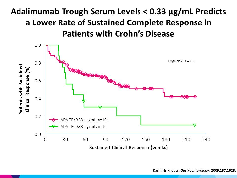 Adalimumab Trough Serum Levels < 0.33 µg/mL Predicts a Lower Rate of Sustained Complete Response in Patients with Crohn's Disease Karmiris K, et al.