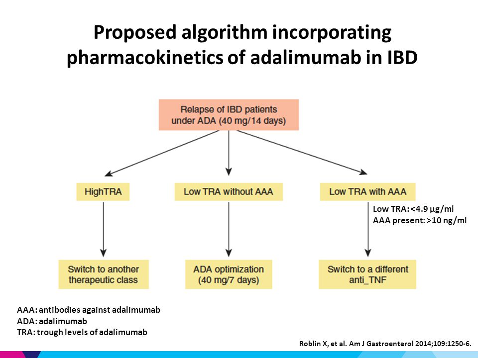 Proposed algorithm incorporating pharmacokinetics of adalimumab in IBD AAA: antibodies against adalimumab ADA: adalimumab TRA: trough levels of adalimumab Low TRA: <4.9 μg/ml AAA present: >10 ng/ml Roblin X, et al.