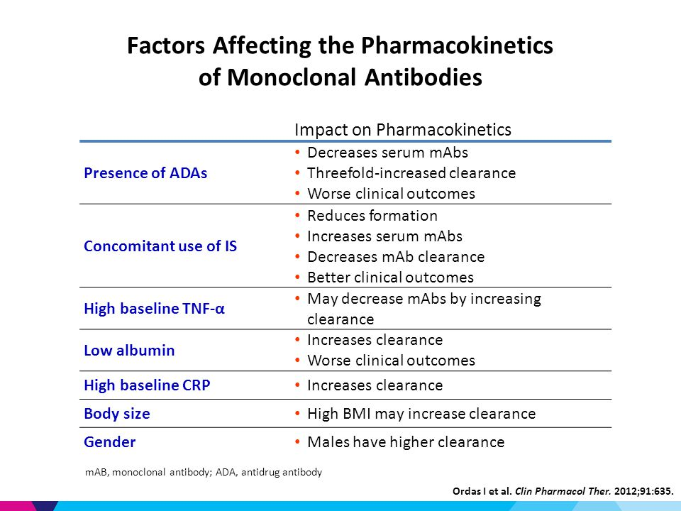 Factors Affecting the Pharmacokinetics of Monoclonal Antibodies Impact on Pharmacokinetics Presence of ADAs Decreases serum mAbs Threefold-increased clearance Worse clinical outcomes Concomitant use of IS Reduces formation Increases serum mAbs Decreases mAb clearance Better clinical outcomes High baseline TNF-α May decrease mAbs by increasing clearance Low albumin Increases clearance Worse clinical outcomes High baseline CRP Increases clearance Body size High BMI may increase clearance Gender Males have higher clearance Ordas I et al.