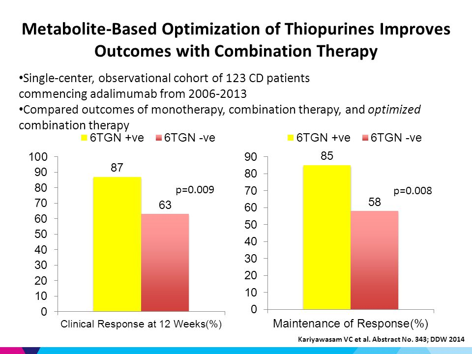 Metabolite-Based Optimization of Thiopurines Improves Outcomes with Combination Therapy p=0.009 p=0.008 Single-center, observational cohort of 123 CD patients commencing adalimumab from Compared outcomes of monotherapy, combination therapy, and optimized combination therapy Kariyawasam VC et al.