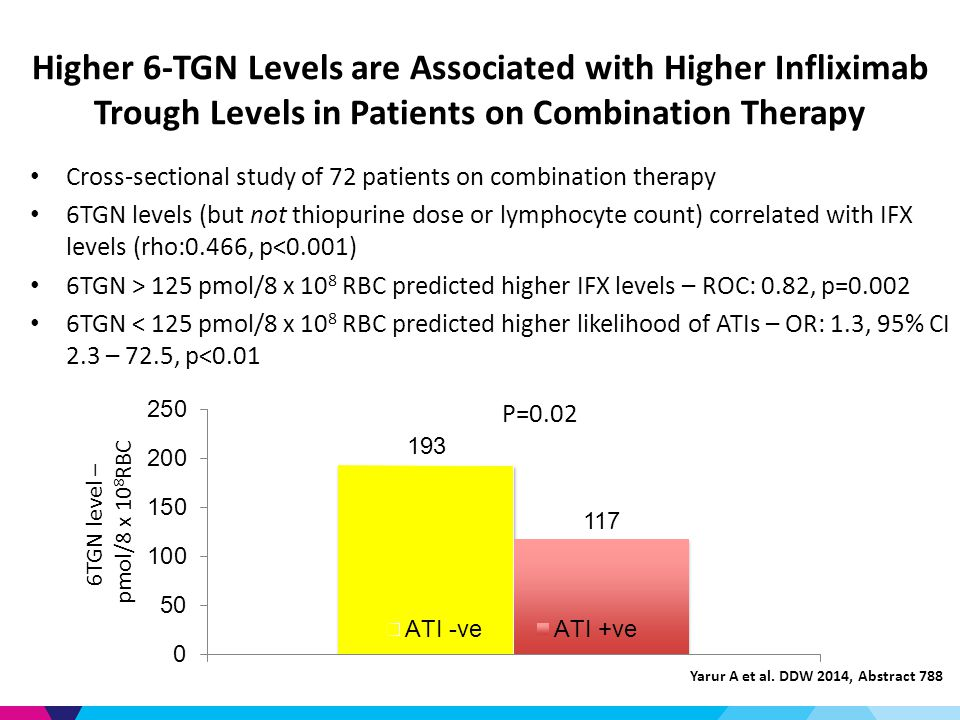 Higher 6-TGN Levels are Associated with Higher Infliximab Trough Levels in Patients on Combination Therapy Cross-sectional study of 72 patients on combination therapy 6TGN levels (but not thiopurine dose or lymphocyte count) correlated with IFX levels (rho:0.466, p<0.001) 6TGN > 125 pmol/8 x 10 8 RBC predicted higher IFX levels – ROC: 0.82, p= TGN < 125 pmol/8 x 10 8 RBC predicted higher likelihood of ATIs – OR: 1.3, 95% CI 2.3 – 72.5, p<0.01 Yarur A et al.