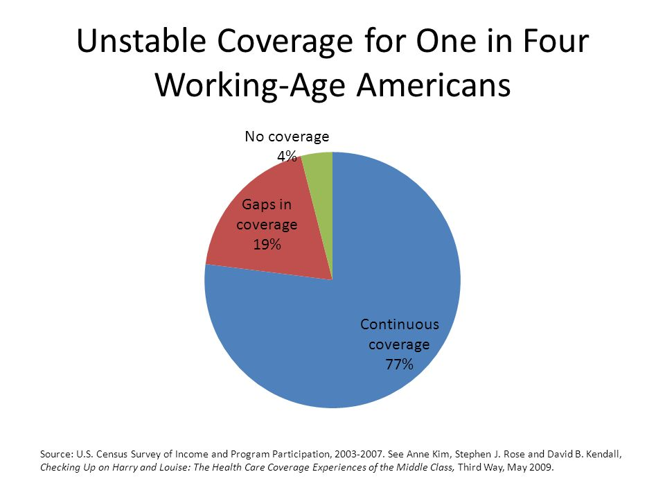 Unstable Coverage for One in Four Working-Age Americans Source: U.S.
