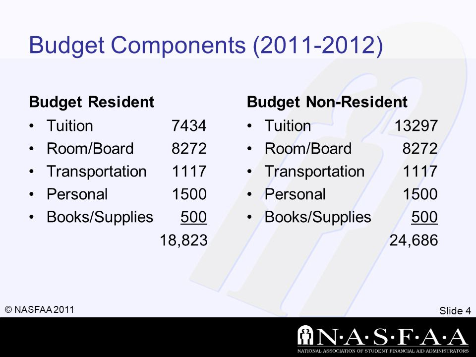 Slide 4 © NASFAA 2011 Budget Components (2011-2012) Budget Resident Tuition7434 Room/Board8272 Transportation1117 Personal1500 Books/Supplies 500 18,8