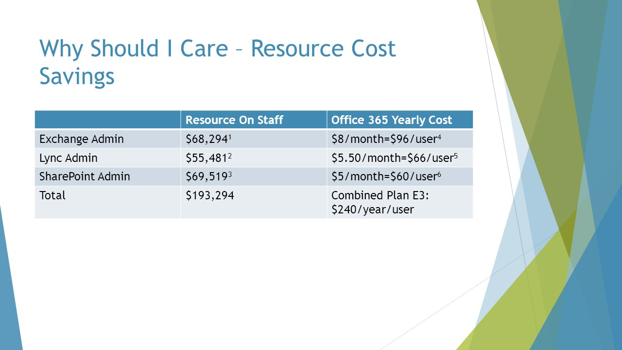 Why Should I Care – Resource Cost Savings Resource On StaffOffice 365 Yearly Cost Exchange Admin$68,294 1 $8/month=$96/user 4 Lync Admin$55,481 2 $5.50/month=$66/user 5 SharePoint Admin$69,519 3 $5/month=$60/user 6 Total$193,294Combined Plan E3: $240/year/user