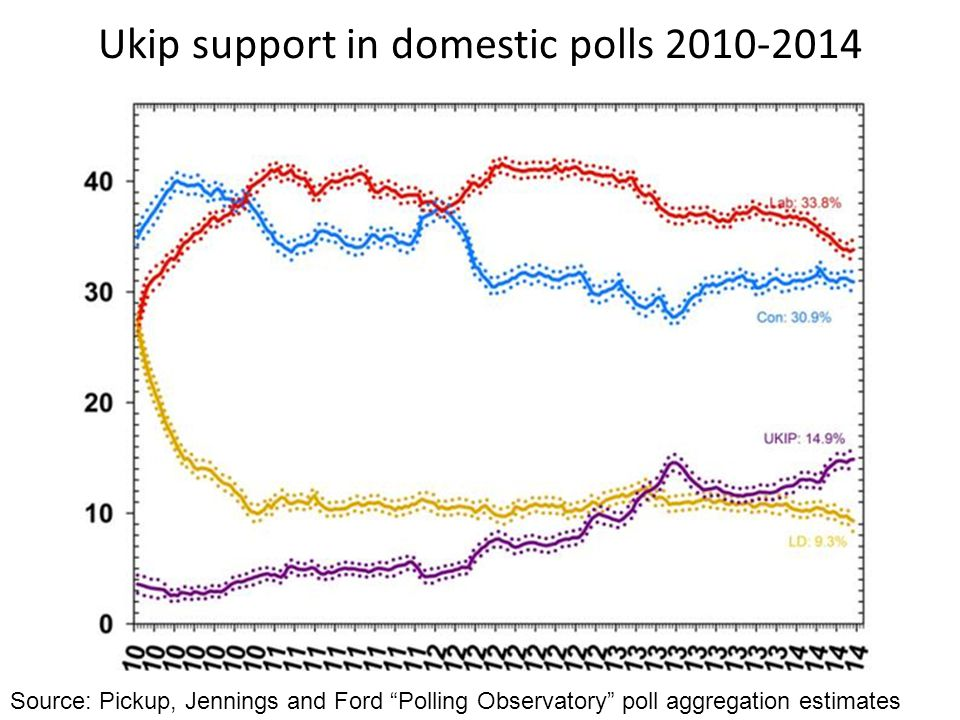 Ukip support in domestic polls 2010-2014 Source: Pickup, Jennings and Ford Polling Observatory poll aggregation estimates