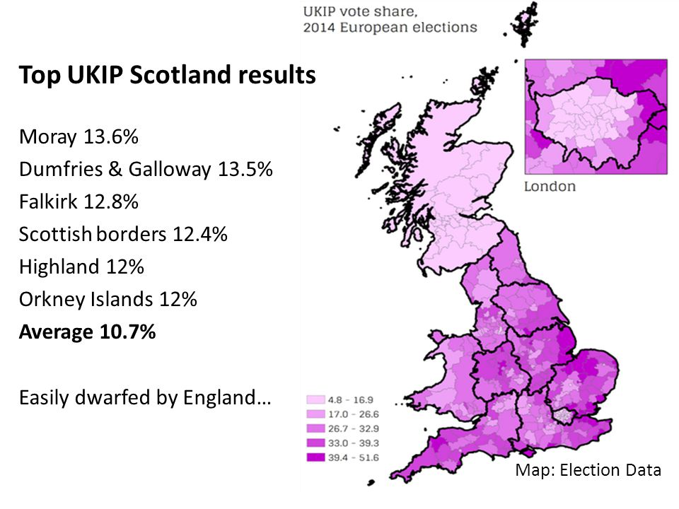 Map: Election Data Moray 13.6% Dumfries & Galloway 13.5% Falkirk 12.8% Scottish borders 12.4% Highland 12% Orkney Islands 12% Average 10.7% Easily dwarfed by England… Top UKIP Scotland results