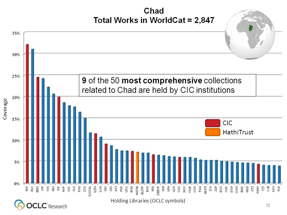 12 CIC HathiTrust Holding Libraries (OCLC symbols) Coverage 9 of the 50 most comprehensive collections related to Chad are held by CIC institutions