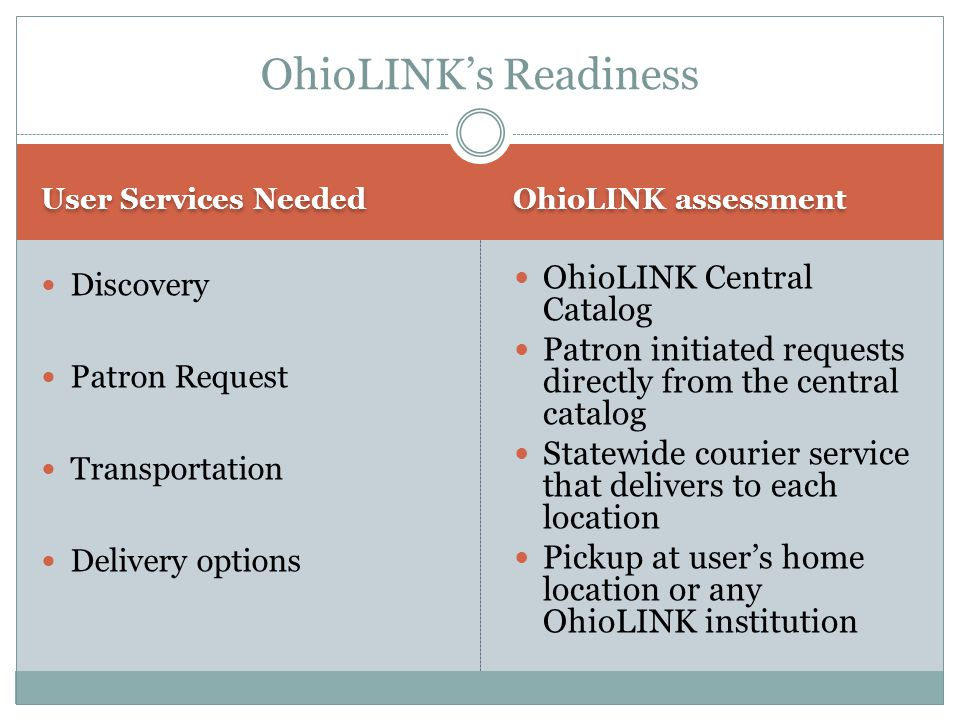 User Services Needed OhioLINK assessment Discovery Patron Request Transportation Delivery options OhioLINK Central Catalog Patron initiated requests directly from the central catalog Statewide courier service that delivers to each location Pickup at user's home location or any OhioLINK institution OhioLINK's Readiness