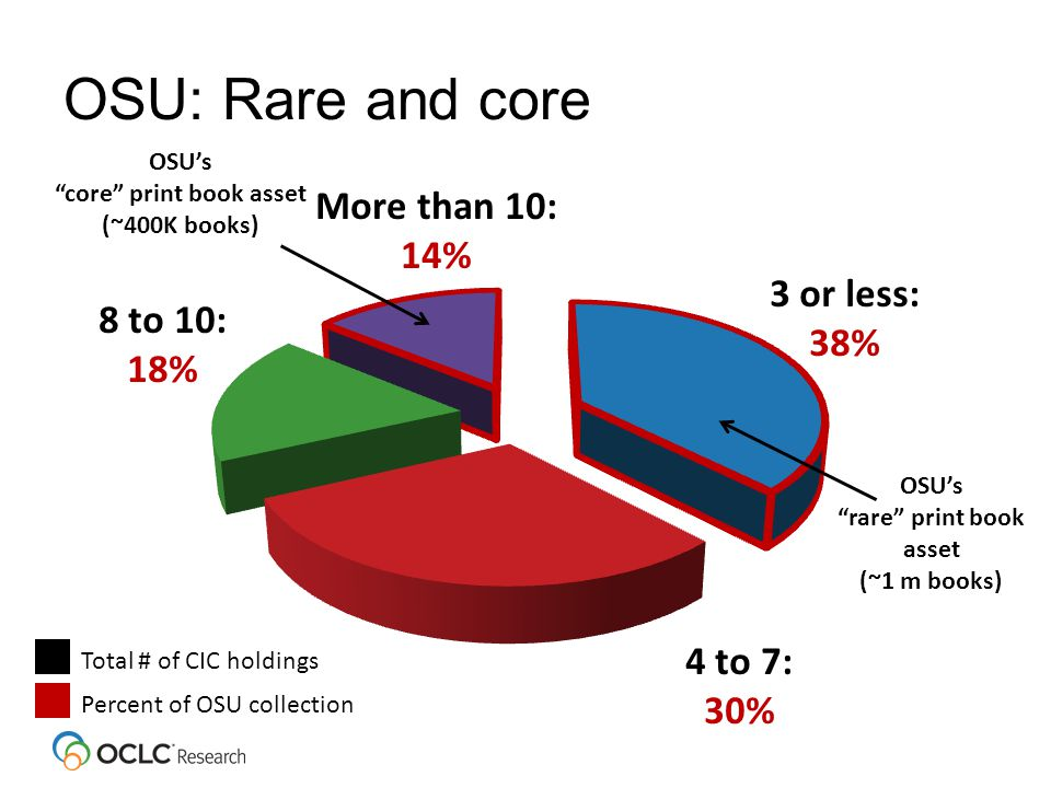 OSU: Rare and core 3 or less: 38% 4 to 7: 30% 8 to 10: 18% More than 10: 14% Total # of CIC holdings Percent of OSU collection OSU's rare print book asset (~1 m books) OSU's core print book asset (~400K books)