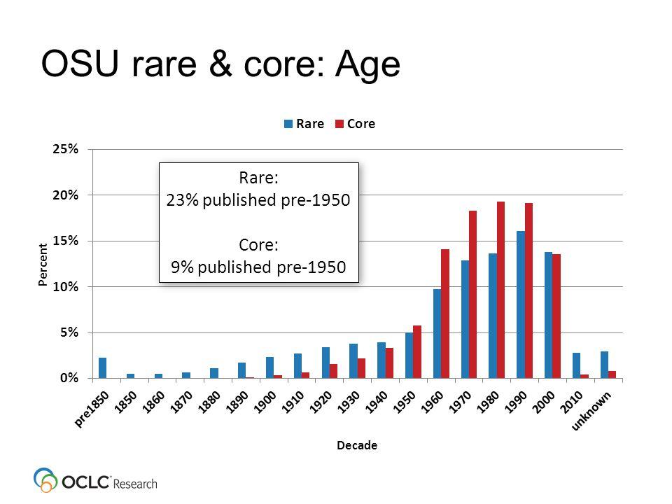 OSU rare & core: Age Rare: 23% published pre-1950 Core: 9% published pre-1950 Rare: 23% published pre-1950 Core: 9% published pre-1950