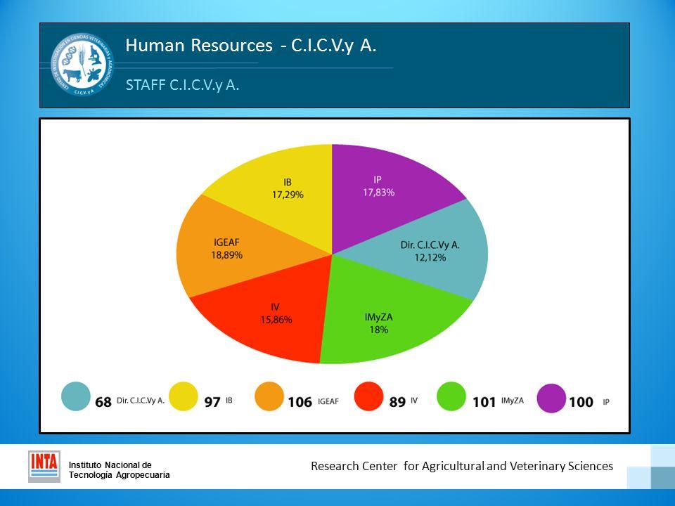 Human Resources - C.I.C.V.y A.Instituto Nacional de Tecnología Agropecuaria STAFF C.I.C.V.y A.