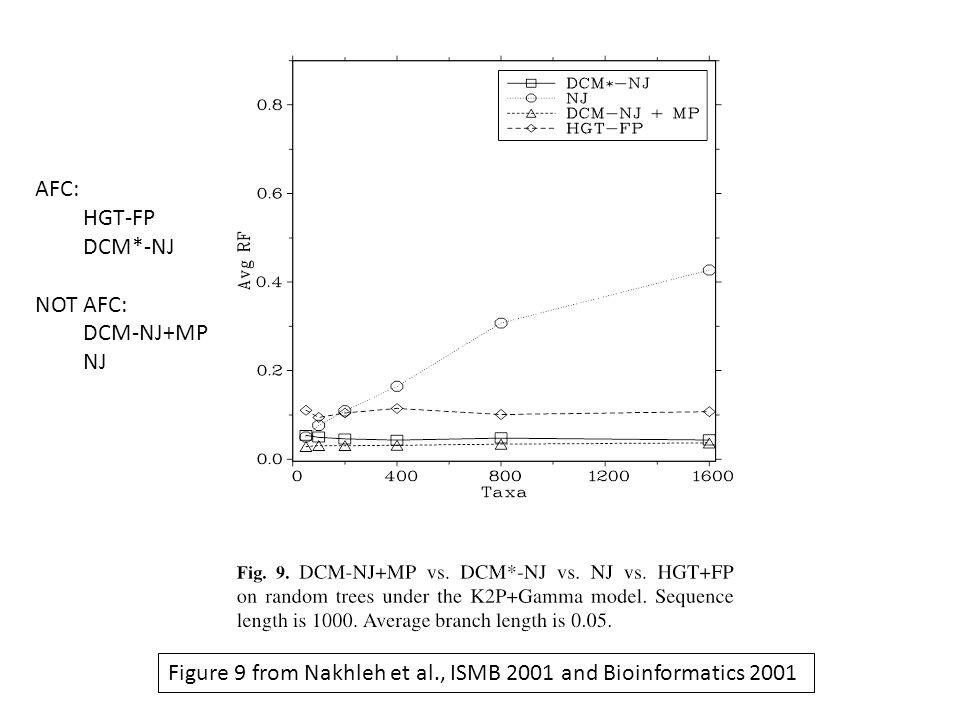 Figure 9 from Nakhleh et al., ISMB 2001 and Bioinformatics 2001 AFC: HGT-FP DCM*-NJ NOT AFC: DCM-NJ+MP NJ