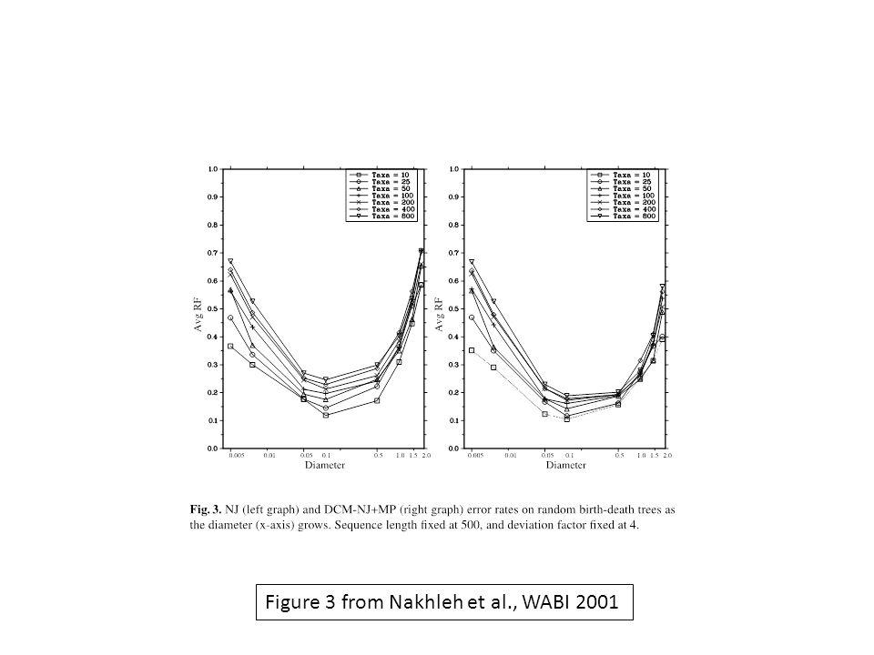 Figure 3 from Nakhleh et al., WABI 2001