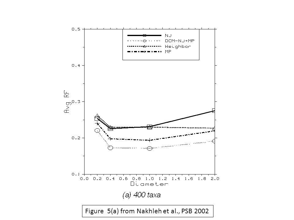 Figure 5(a) from Nakhleh et al., PSB 2002