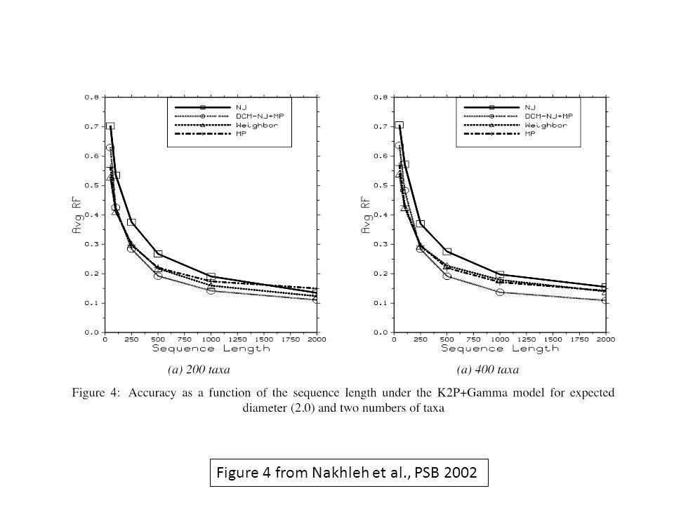 Figure 4 from Nakhleh et al., PSB 2002