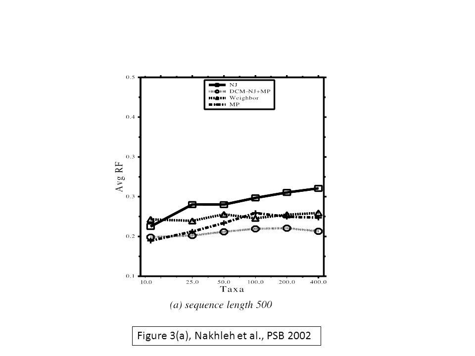 Figure 3(a), Nakhleh et al., PSB 2002
