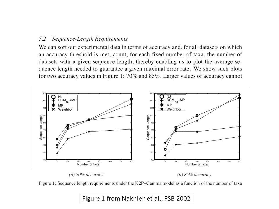 Figure 1 from Nakhleh et al., PSB 2002