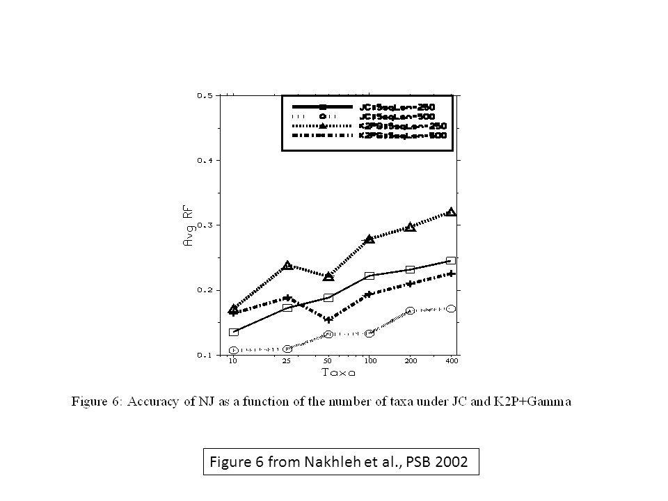 Figure 6 from Nakhleh et al., PSB 2002