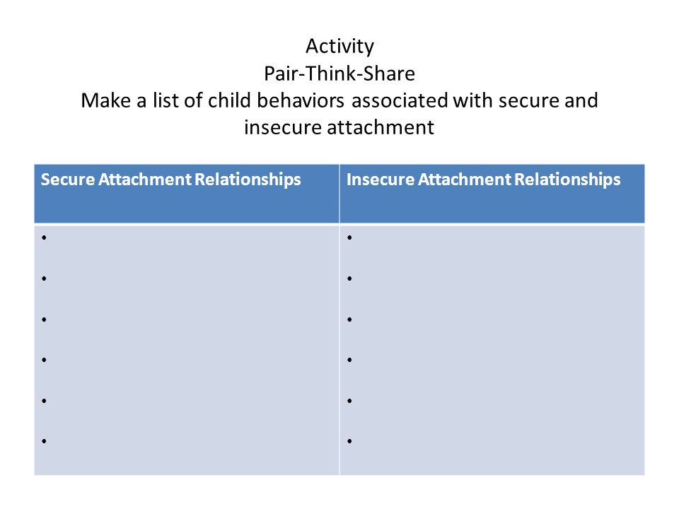 Activity Pair-Think-Share Make a list of child behaviors associated with secure and insecure attachment Secure Attachment RelationshipsInsecure Attachment Relationships