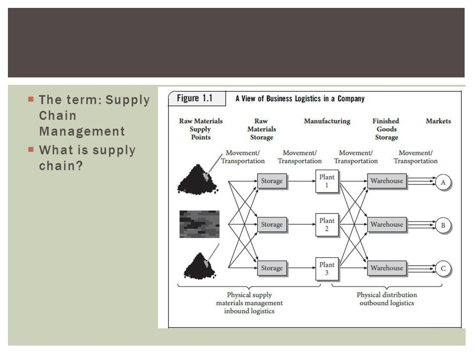  The term: Supply Chain Management  What is supply chain?