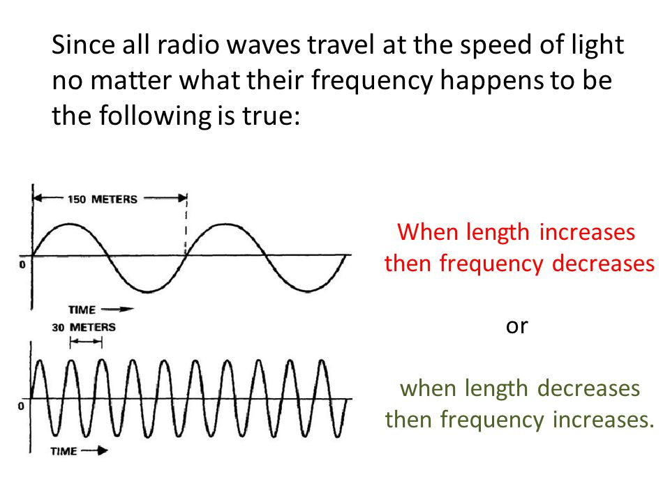 Since all radio waves travel at the speed of light no matter what their frequency happens to be the following is true: When length increases then frequency decreases or when length decreases then frequency increases.