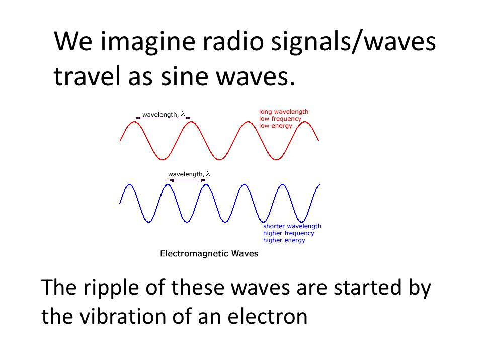 We imagine radio signals/waves travel as sine waves.