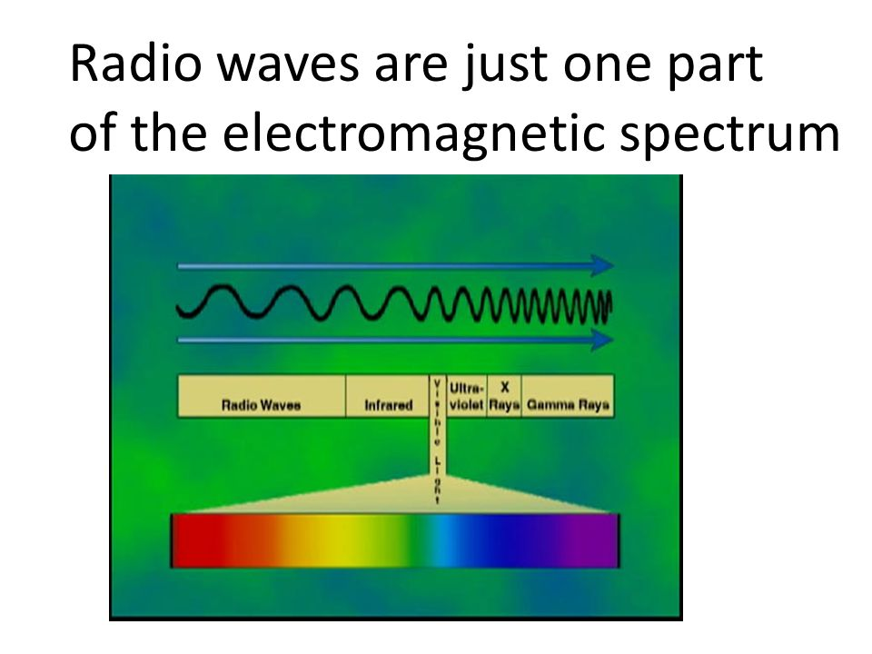Radio waves are just one part of the electromagnetic spectrum
