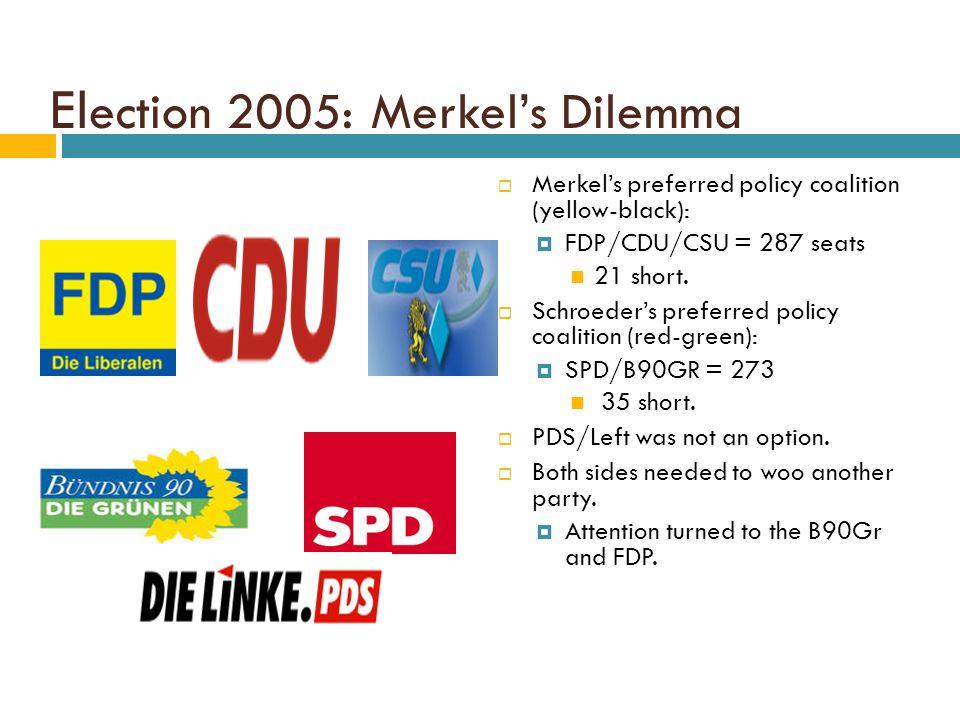 El ection 2005: Merkel's Dilemma  Merkel's preferred policy coalition (yellow-black):  FDP/CDU/CSU = 287 seats 21 short.  Schroeder's preferred pol